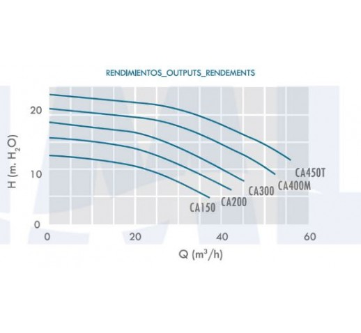 αντλια πισινας IML CALA απο 1.5-4.5HP