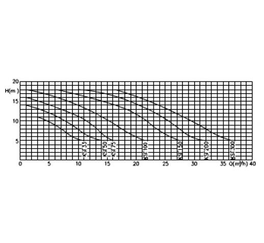 αντλια πισινας KRIPSOL KORAL  0.50-3HP